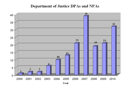 Deferred and Non-Prosecution Agreements in 2010