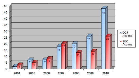 2010 Enforcement Statistics