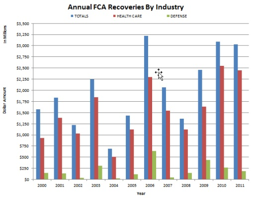 Annual FCA Recoveries by Industry