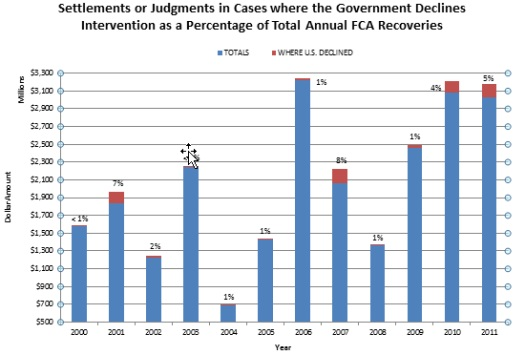 FCA Settlements or Judgments