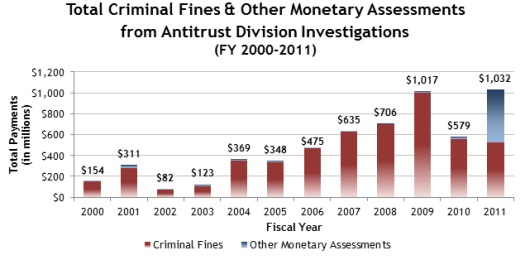 Gibson Dunn 2011 Year End Criminal Antitrust Update