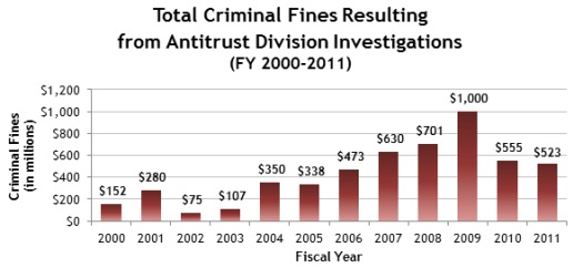 Total Criminal Fines Resulting from Antitrust Division Investigations