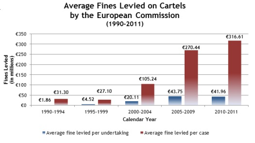 Average Fines Levied on Cartels by the European Commission