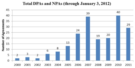 DPAs and NPAs in 2011