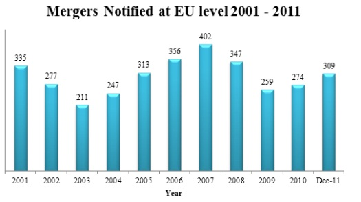 Mergers Notified at EU Level 2001-2011
