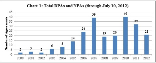 Total DPAs and NPAs through July 10, 2012