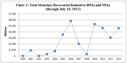 Total Monetary Recoveries related to DPAs and NPAs through July 10, 2012