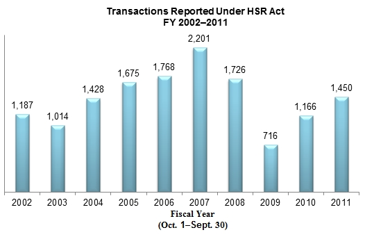 Transactions Reported Under HSR Act FY 2002-2011