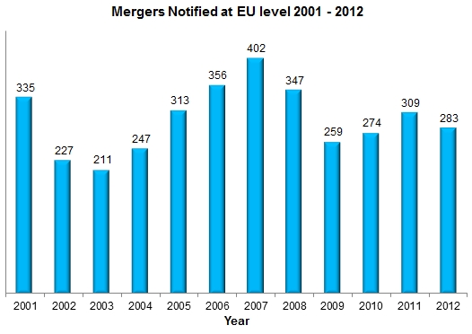 Mergers Notified at EU Levle 2001-2012
