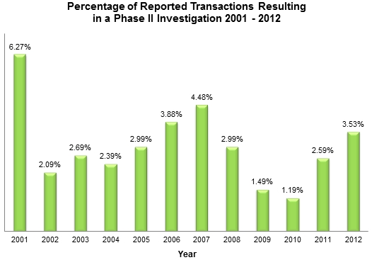 Percentage of Reported Transactions Resulting in a Phase II Investigation