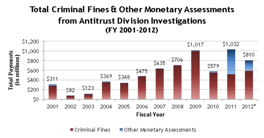 Total Criminal Fines and Other Monetary Assessments