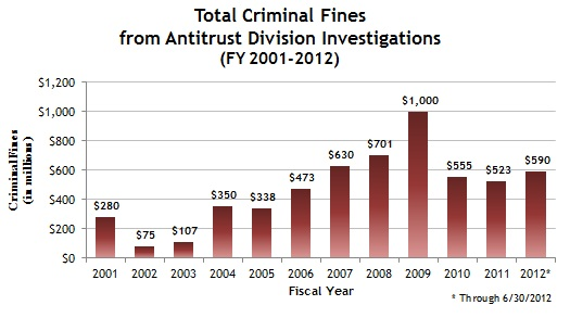 Total Criminal Fines from Antitrust Div Investigations