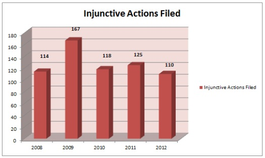 Injunctive Actions Filed