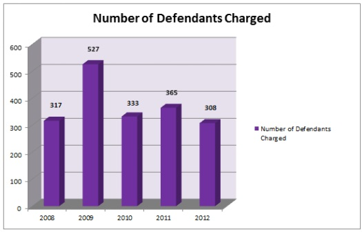 Number of Defendants Charged