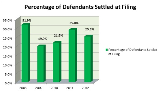 Percentage of Defendants Settled at Filing