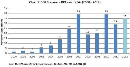 DPAs and NPAs in 2012