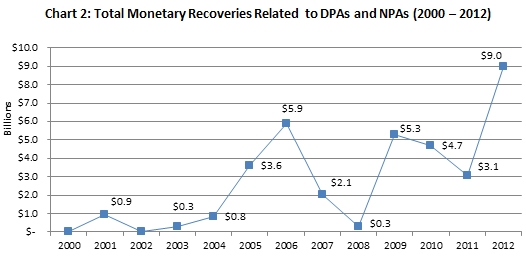 Total Monetary Recoveries 2000-2012