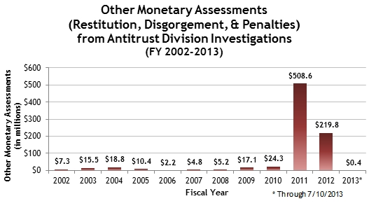 Other Monetary Assessments