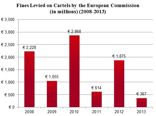 Fines Levied on Cartels by EC