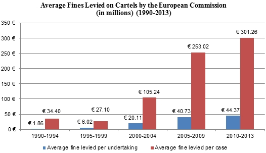 Average Fines Levied on Cartels by EC