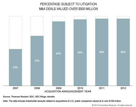 Percentage Subject to Litigation