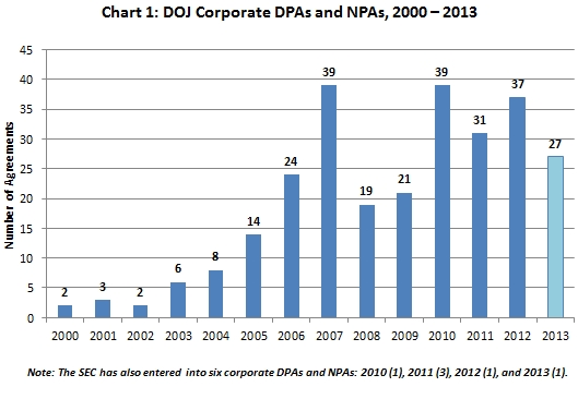 DOJ Corporate DPAs and NPAs, 2000 – 2013