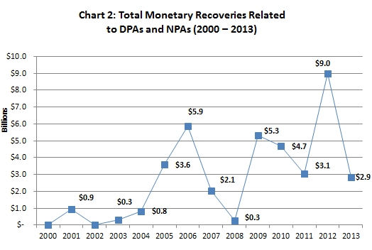 : Total Monetary Recoveries Related to DPAs and NPAs (2000 – 2013)
