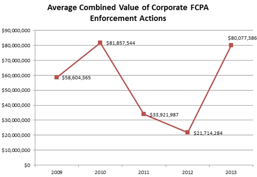 2012 FCPA Enforcement Statistics