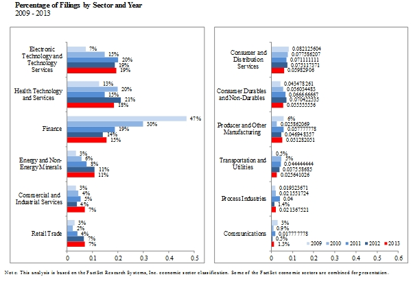 Percentage of Filings by Sector and Year