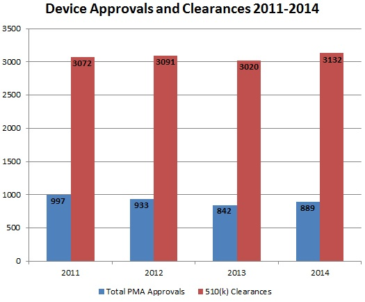 Device Approvals