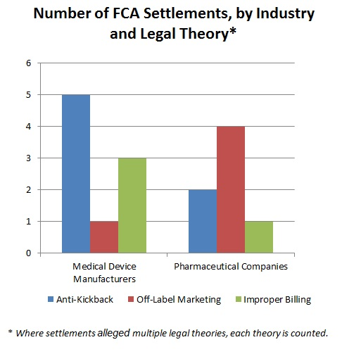Number of FCA Settlements by Industry