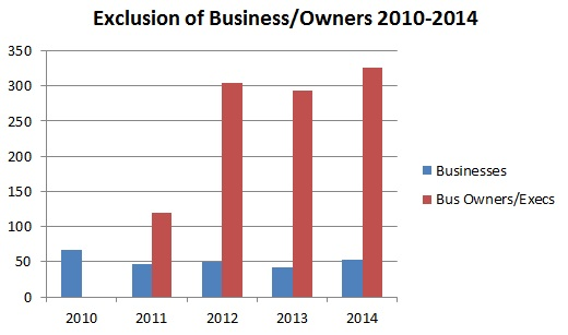Exclusion of Business/Owners 2010-2014