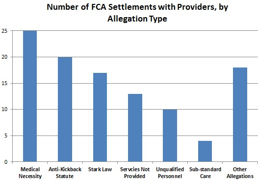 Number of FCA Settlements by Allegation Type