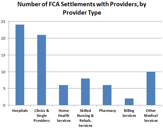 Number of FCA Settlements by Provider Type