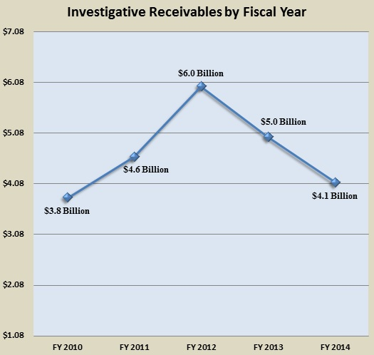 Investigative Receivables by Fiscal Year