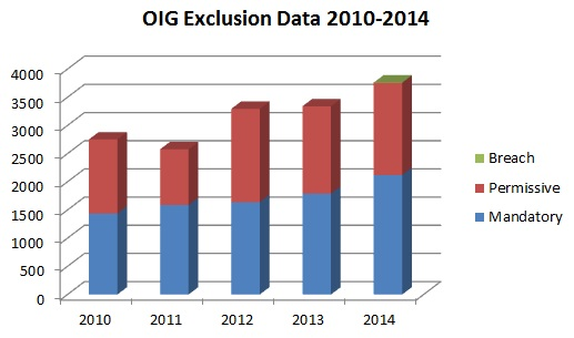 OIG Exclusion Data 2010-2014