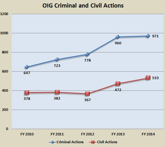OIG Criminal and Civil Actions