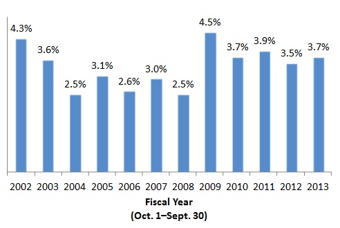 Percentage of HSR Act Transactions Resulting in a Second Request