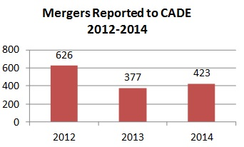 Mergers Reported to CADE
