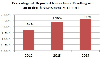 Percentage of Reported Transactions Resulting in an In-depth Assessment