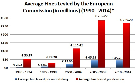 Average Fines Levied by the European Commission