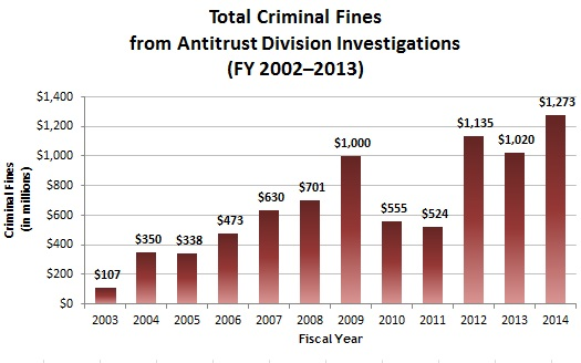 Total Criminal Fines from Antitrust Division Investigations