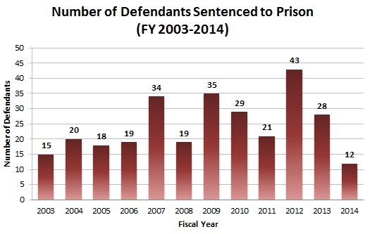 Number of Defendants Sentenced to Prison