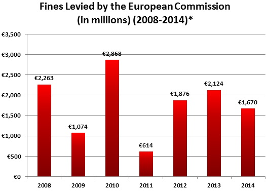 Fines Levied by the European Commission