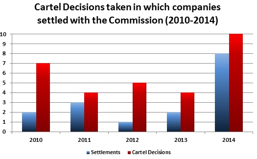 Cartel Decisions taken in which companies settled with the Commission
