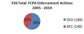 336 Total FCPA Enforcement Actions
