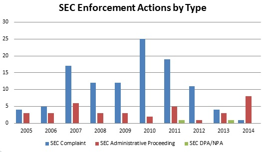 SEC Enforcement Actions by Type