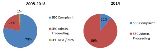 2014 fcpa enforcement actions since july 1