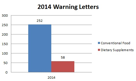 2014 Warning Letters