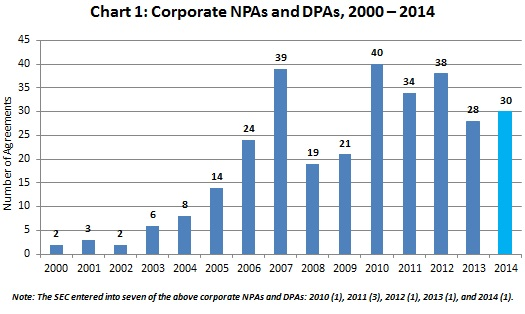 Corporate NPAs and DPAs, 2000 – 2014